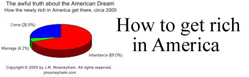 Mini-poster advertisement for how to get rich in America